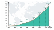 Rast proizvodnje plastike u svetu (VIDEO)